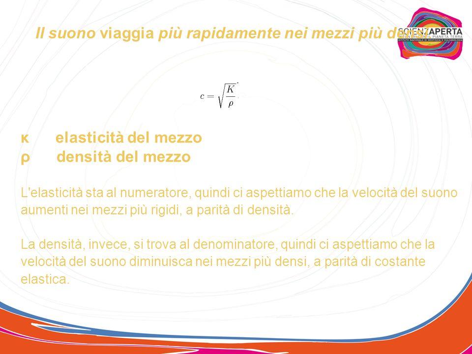 Che unità di misura è il deciBel? Il decibel (simbolo dB) è una misura del rapporto tra una data intensità e lintensità di riferimento W 0