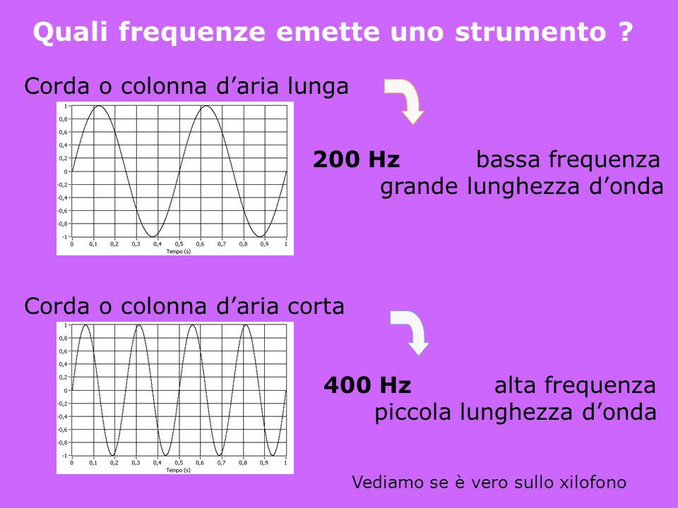 Cosa vibra in uno strumento ? Strumenti a corda e a percussione Strumenti a fiato