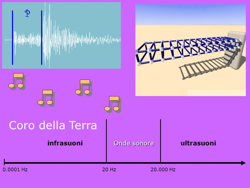 La luce (onde e.m.) si propaga anche nel vuoto, le onde acustiche NO! Le esplosioni nello spazio nei film di fantascienza si possono davvero sentire?