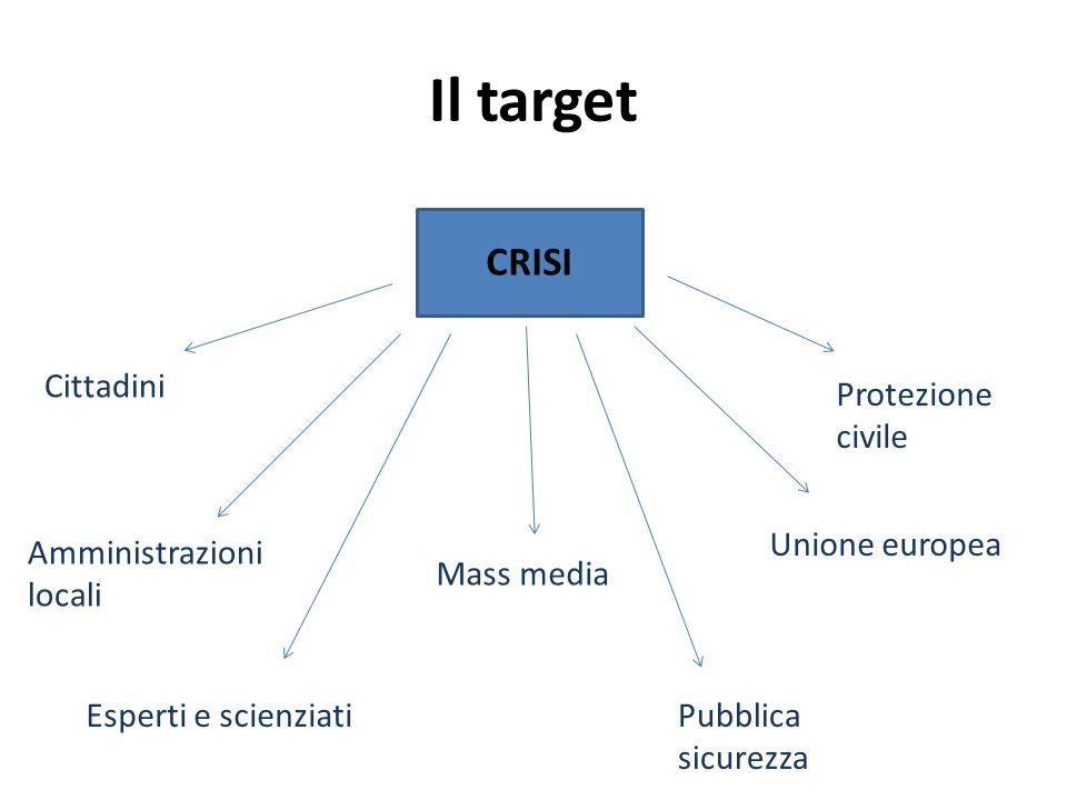 Il target CRISI Cittadini Amministrazioni locali Esperti e scienziati Mass media Pubblica sicurezza Unione europea Protezione civile