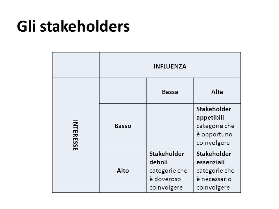 Gli stakeholders INFLUENZA INTERESSE BassaAlta Basso Stakeholder appetibili categorie che è opportuno coinvolgere Alto Stakeholder deboli categorie ch