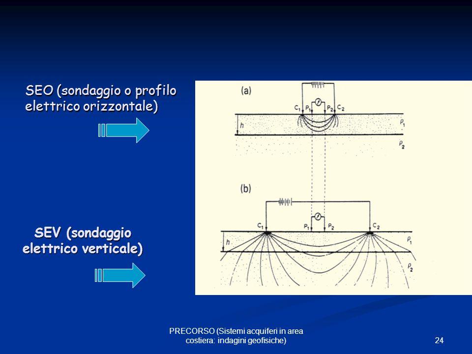 24 PRECORSO (Sistemi acquiferi in area costiera: indagini geofisiche) SEV (sondaggio elettrico verticale) SEO (sondaggio o profilo elettrico orizzonta