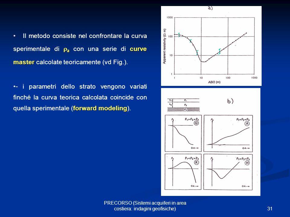 31 PRECORSO (Sistemi acquiferi in area costiera: indagini geofisiche) Il metodo consiste nel confrontare la curva sperimentale di a con una serie di c