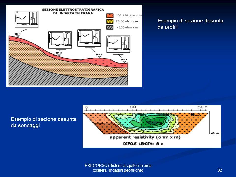 32 PRECORSO (Sistemi acquiferi in area costiera: indagini geofisiche) Esempio di sezione desunta da profili Esempio di sezione desunta da sondaggi