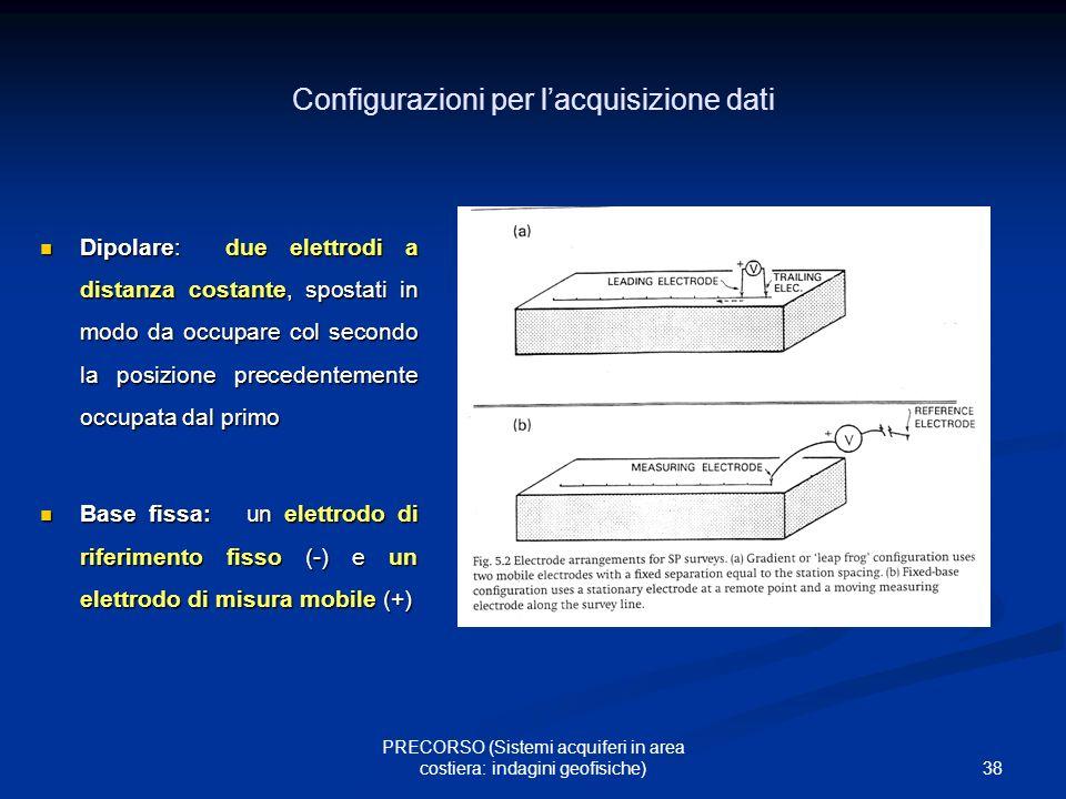 38 PRECORSO (Sistemi acquiferi in area costiera: indagini geofisiche) Configurazioni per lacquisizione dati Dipolare: due elettrodi a distanza costant