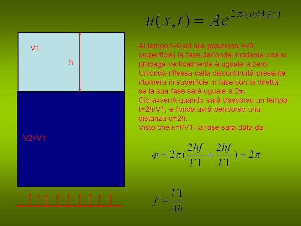 h V1 V2>V1 Al tempo t=0 ed alla posizione x=0 (superficie) la fase dellonda incidente che si propaga verticalmente è uguale a zero.