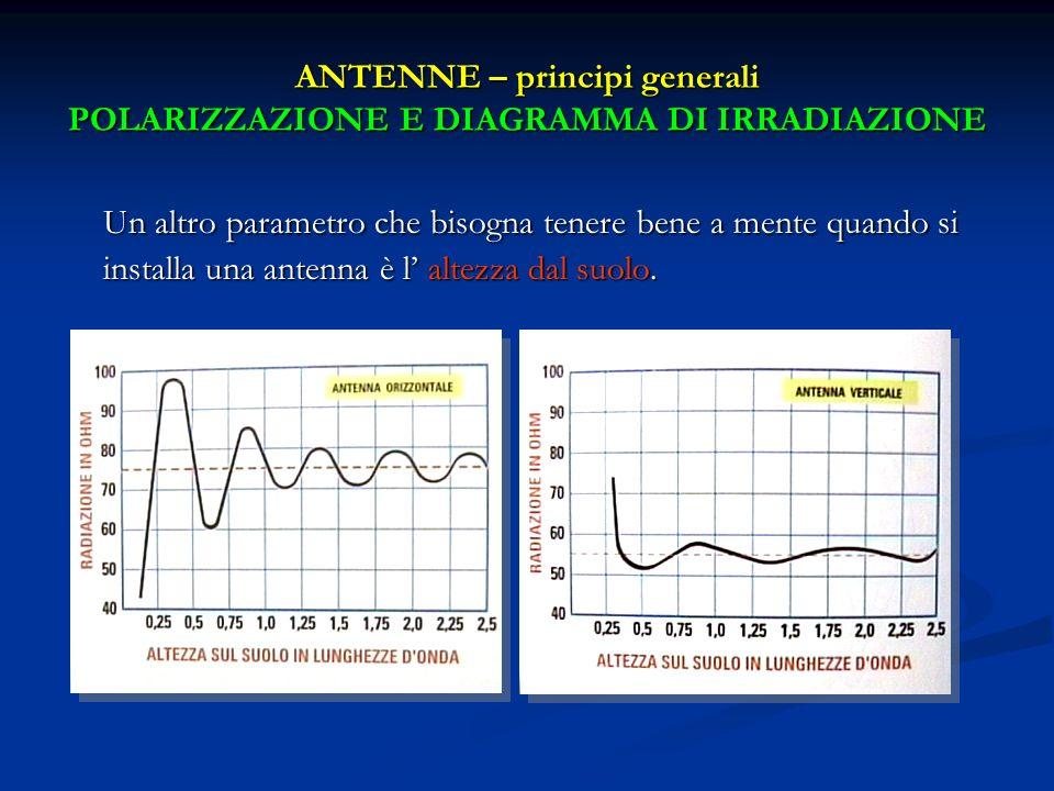 ANTENNE – principi generali POLARIZZAZIONE E DIAGRAMMA DI IRRADIAZIONE Un altro parametro che bisogna tenere bene a mente quando si installa una anten