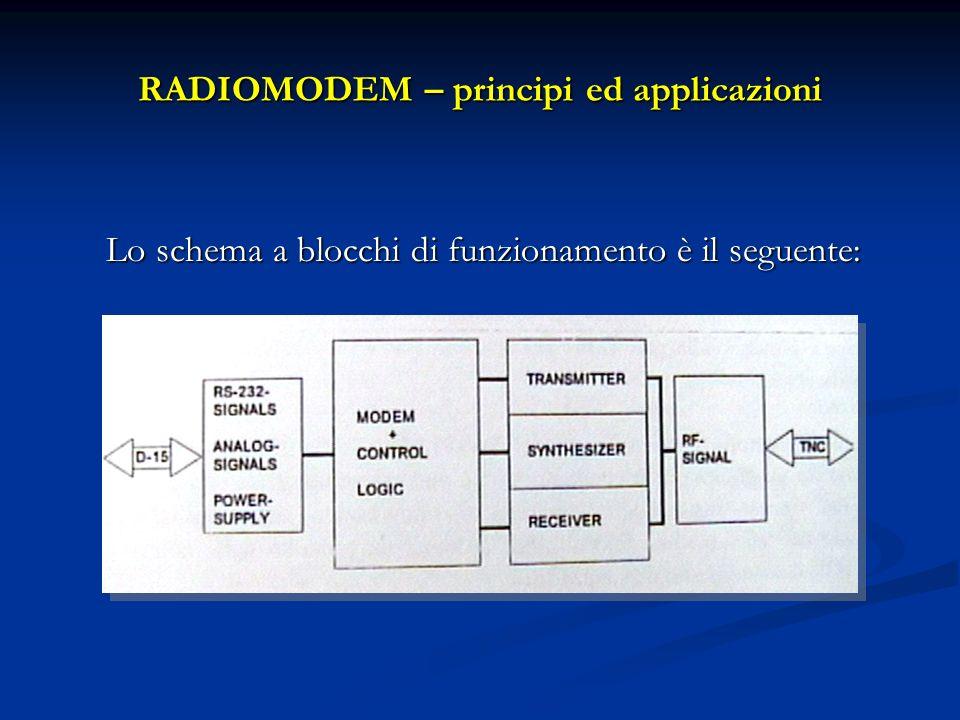 RADIOMODEM – principi ed applicazioni Lo schema a blocchi di funzionamento è il seguente:
