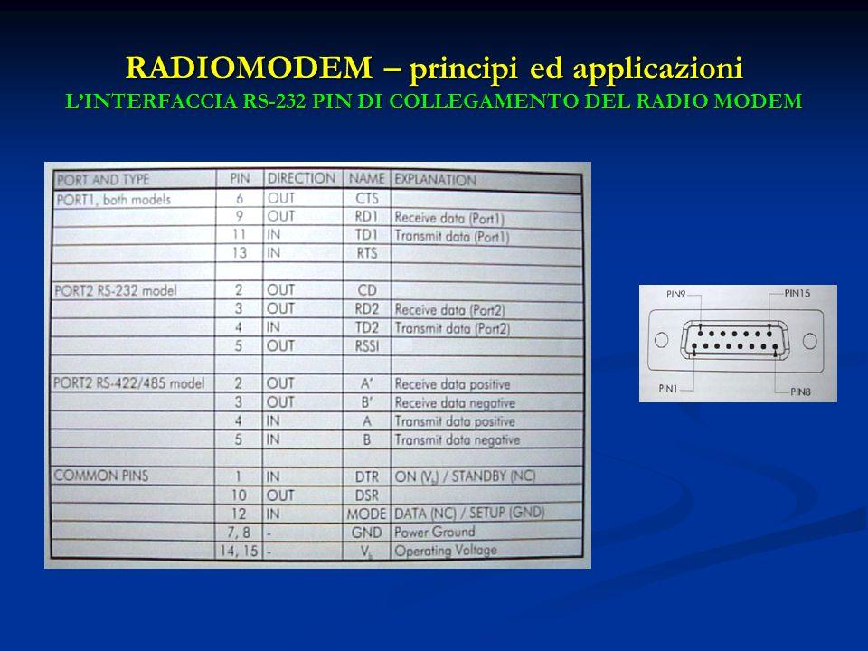RADIOMODEM – principi ed applicazioni LINTERFACCIA RS-232 PIN DI COLLEGAMENTO DEL RADIO MODEM