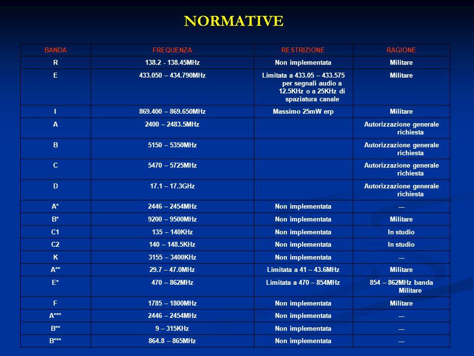 NORMATIVE BANDAFREQUENZARESTRIZIONERAGIONE R138.2 - 138.45MHzNon implementataMilitare E433.050 – 434.790MHzLimitata a 433.05 – 433.575 per segnali aud