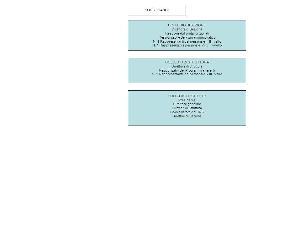 DIRETTORE GENERALE Struttura tecnico di supporto allOIV Servizio di Prevenzione e Protezione Segreteria Direzione centrale Affari amministrativi e del Personale Direzione centrale Affari giuridici e contrattualistica Direzione centrale Ragioneria e Bilancio RELAZIONI ISTITUZIONALI UFFICI DI SUPPORTO ALLA PRESIDENZA COMUNICAZIONERELAZIONI INTERNAZIONALI UFFICIO TECNICO-AMMINISTRATIVO DI SUPPORTO ALLE STRUTTURE SEGRETERIA DELLA PRESIDENZA PRESSO AC Centro Servizi 1Centro Servizi 2