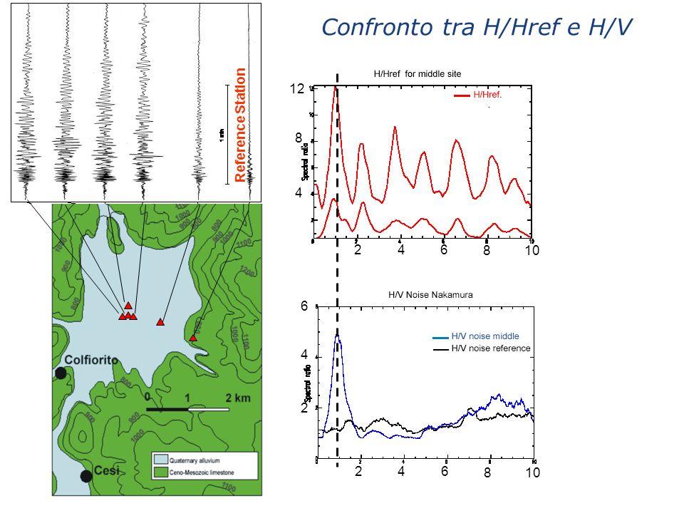 Profili di sismica attiva e geoelettrica (Di Giulio et al., 2003)