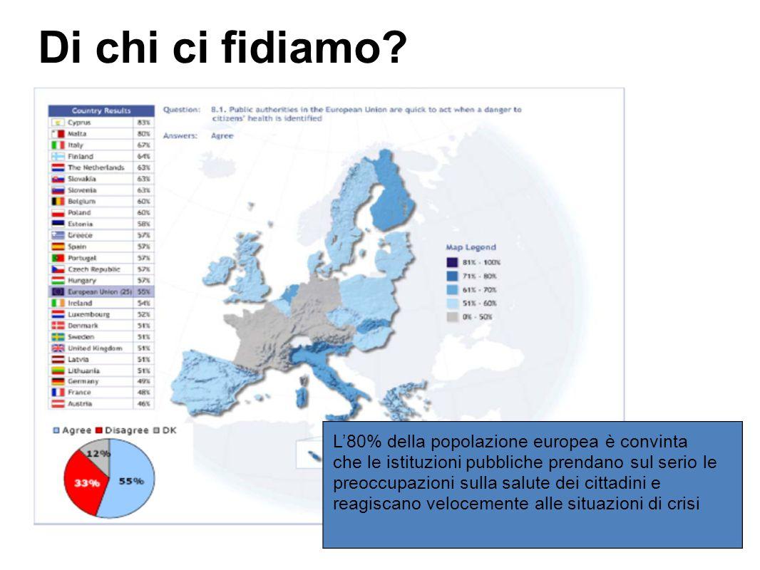 L80% della popolazione europea è convinta che le istituzioni pubbliche prendano sul serio le preoccupazioni sulla salute dei cittadini e reagiscano velocemente alle situazioni di crisi Di chi ci fidiamo
