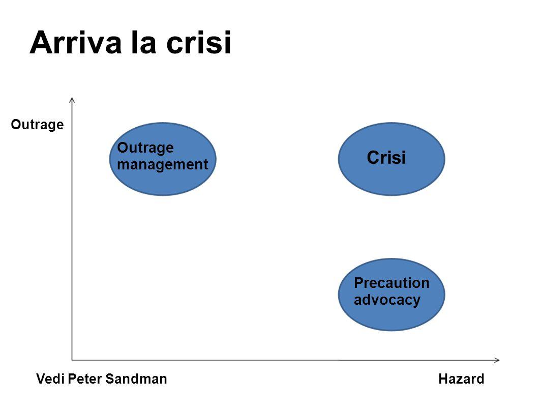 Arriva la crisi Outrage Hazard Crisi Precaution advocacy Vedi Peter Sandman Outrage management