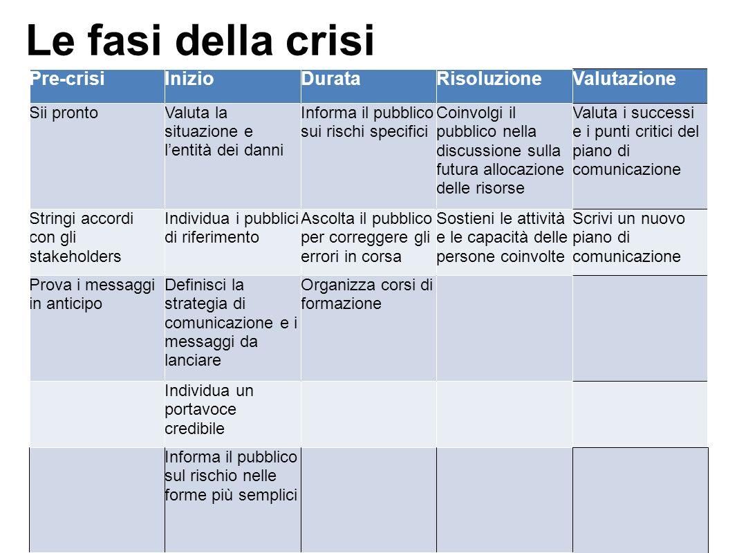 Le fasi della crisi