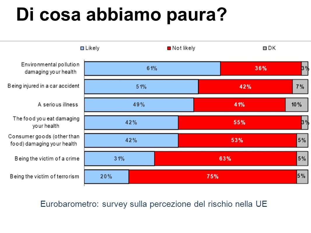 Di cosa abbiamo paura Eurobarometro: survey sulla percezione del rischio nella UE