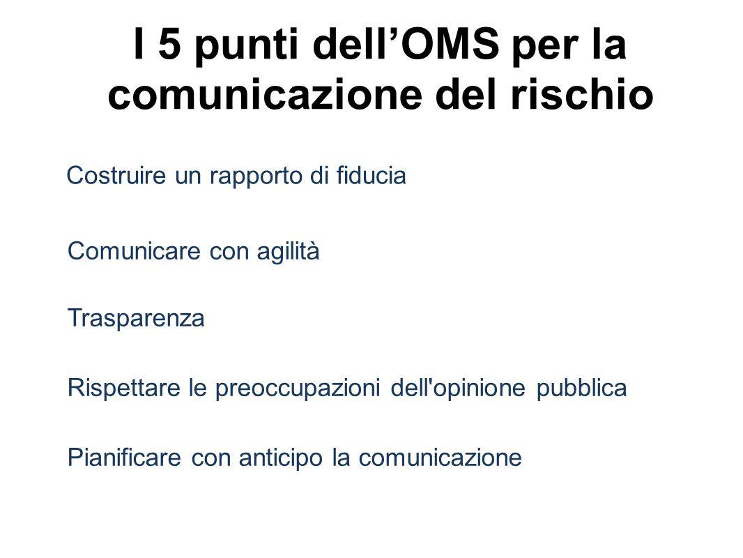 I 5 punti dellOMS per la comunicazione del rischio Costruire un rapporto di fiducia Comunicare con agilità Trasparenza Rispettare le preoccupazioni dell opinione pubblica Pianificare con anticipo la comunicazione