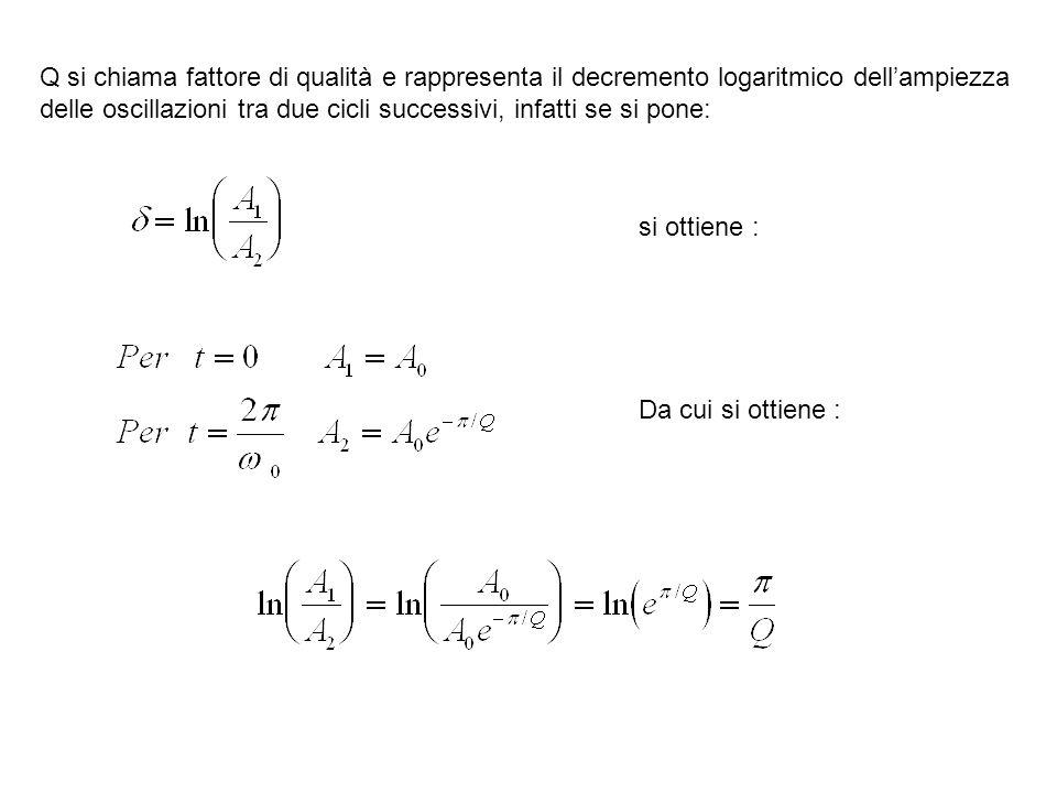 Q si chiama fattore di qualità e rappresenta il decremento logaritmico dellampiezza delle oscillazioni tra due cicli successivi, infatti se si pone: s