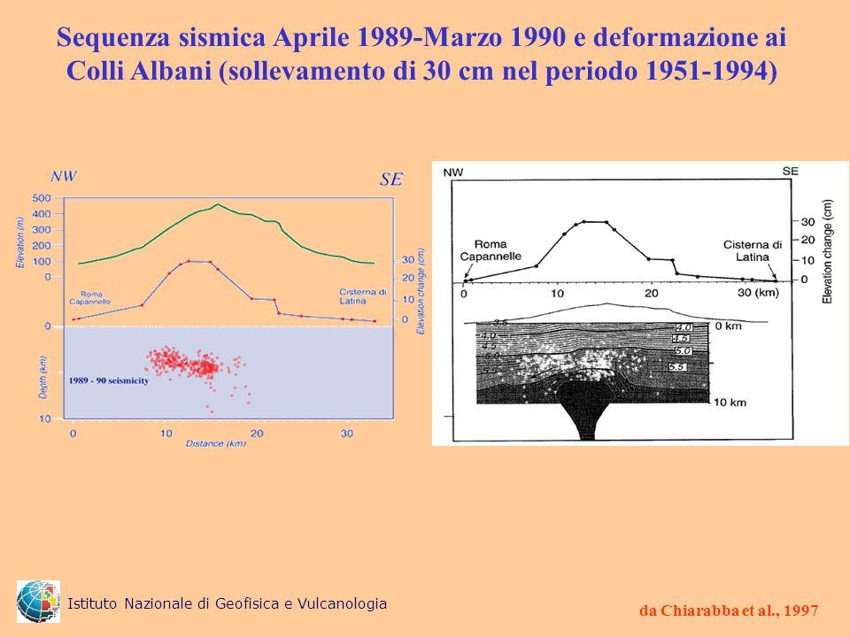 da Chiarabba et al., 1997 Sequenza sismica Aprile 1989-Marzo 1990 e deformazione ai Colli Albani (sollevamento di 30 cm nel periodo 1951-1994) Istitut