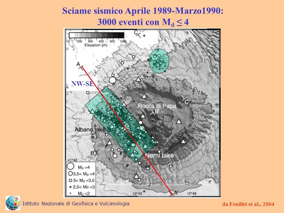 Sciame sismico Aprile 1989-Marzo1990: 3000 eventi con M d 4 da Feuillet et al., 2004 NW-SE Istituto Nazionale di Geofisica e Vulcanologia