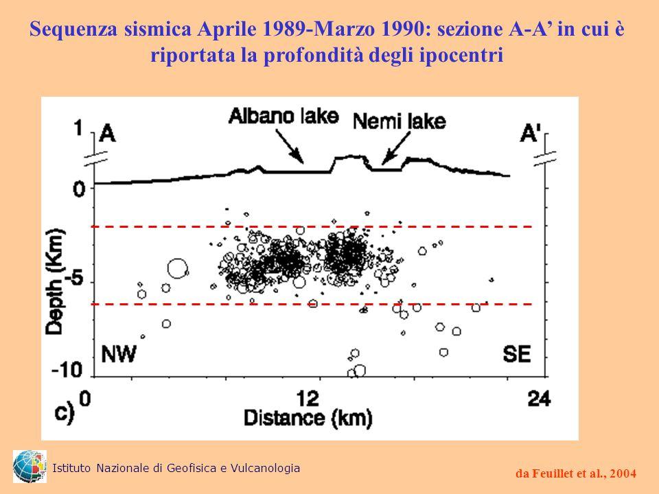 Sequenza sismica Aprile 1989-Marzo 1990: sezione A-A in cui è riportata la profondità degli ipocentri da Feuillet et al., 2004 Istituto Nazionale di G