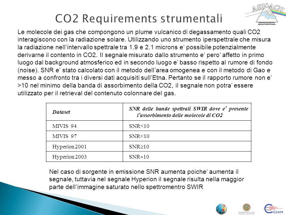 CO2 Requirements strumentali Dataset SNR delle bande spettrali SWIR dove e presente l assorbimento delle molecole di CO2 MIVIS 94SNR<10 MIVIS 97SNR<10
