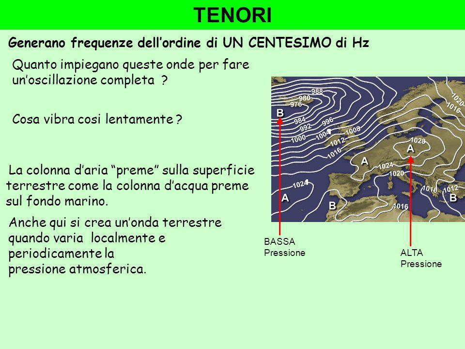 TENORI Generano frequenze dellordine di UN CENTESIMO di Hz La colonna daria preme sulla superficie terrestre come la colonna dacqua preme sul fondo marino.