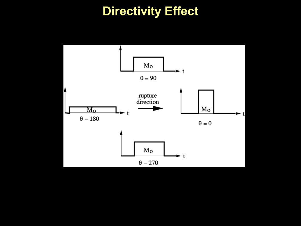 Directivity Effect