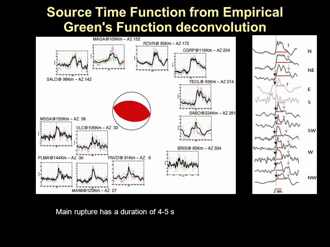 Source Time Function from Empirical Green's Function deconvolution Main rupture has a duration of 4-5 s