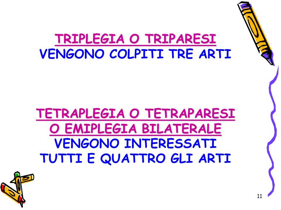 11 TRIPLEGIA O TRIPARESI TETRAPLEGIA O TETRAPARESI O EMIPLEGIA BILATERALE TRIPLEGIA O TRIPARESI VENGONO COLPITI TRE ARTI TETRAPLEGIA O TETRAPARESI O E