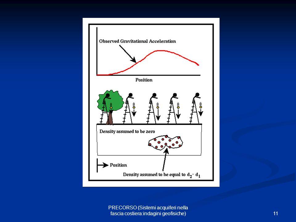 11 PRECORSO (Sistemi acquiferi nella fascia costiera:indagini geofisiche)