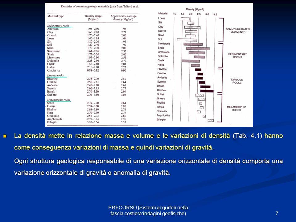 7 PRECORSO (Sistemi acquiferi nella fascia costiera:indagini geofisiche) La densità mette in relazione massa e volume e le variazioni di densità (Tab.