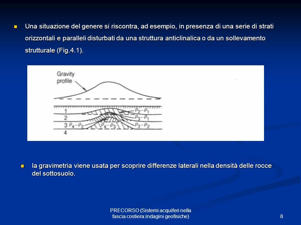 8 PRECORSO (Sistemi acquiferi nella fascia costiera:indagini geofisiche) Una situazione del genere si riscontra, ad esempio, in presenza di una serie di strati orizzontali e paralleli disturbati da una struttura anticlinalica o da un sollevamento strutturale (Fig.4.1).