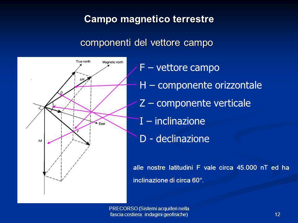 12 PRECORSO (Sistemi acquiferi nella fascia costiera: indagini geofisiche) Campo magnetico terrestre componenti del vettore campo F – vettore campo H
