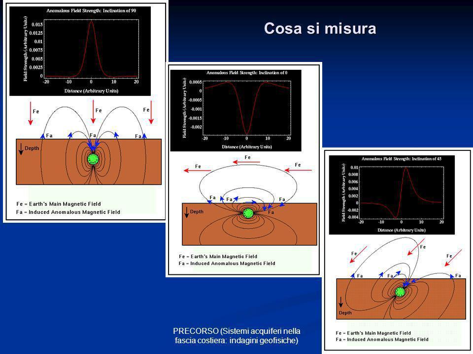 14 PRECORSO (Sistemi acquiferi nella fascia costiera: indagini geofisiche) Cosa si misura