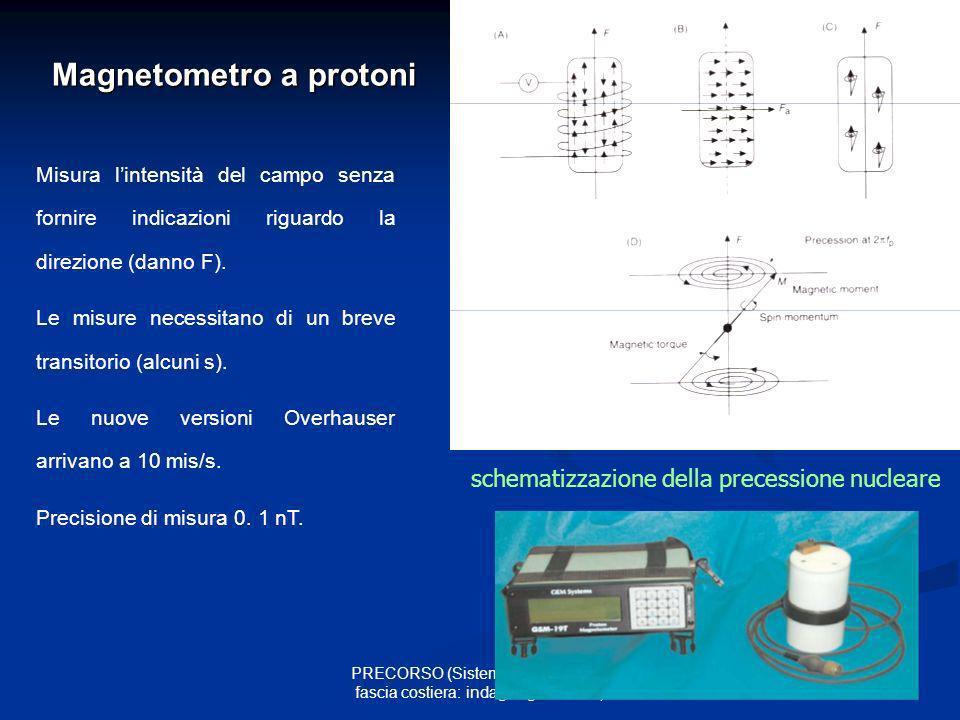 17 PRECORSO (Sistemi acquiferi nella fascia costiera: indagini geofisiche) Magnetometro a protoni Misura lintensità del campo senza fornire indicazion