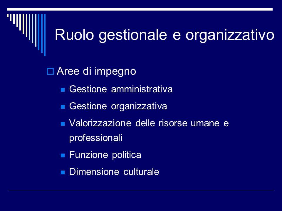 Ruolo gestionale e organizzativo Aree di impegno Gestione amministrativa Gestione organizzativa Valorizzazione delle risorse umane e professionali Funzione politica Dimensione culturale