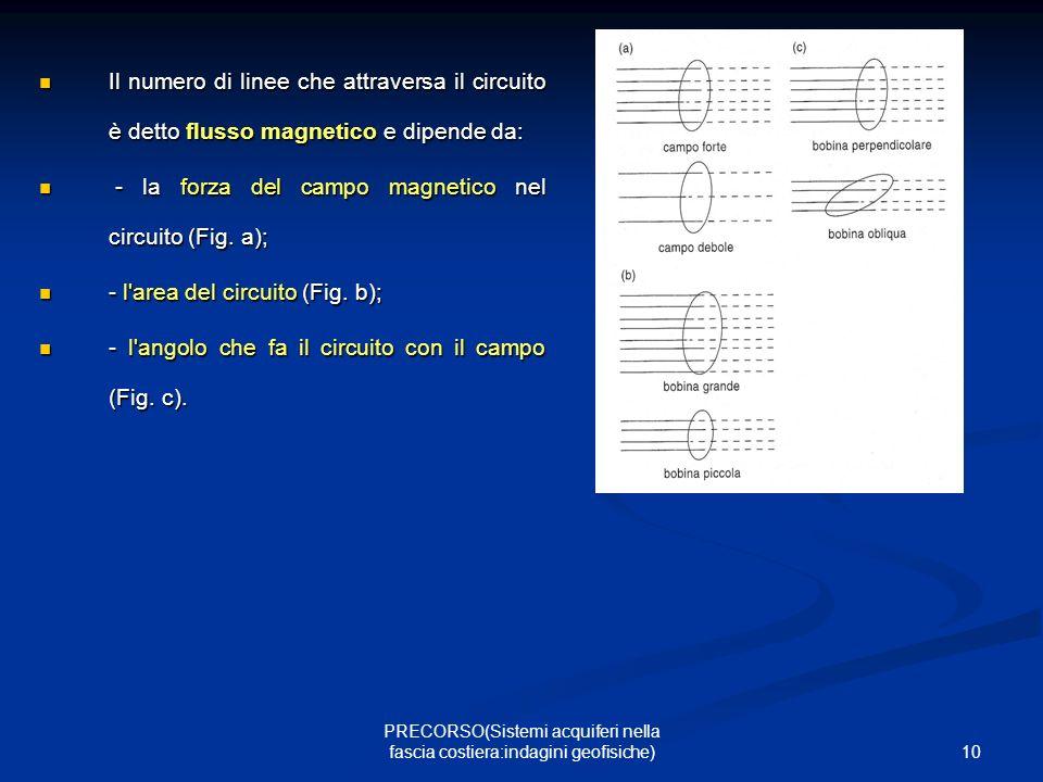 10 PRECORSO(Sistemi acquiferi nella fascia costiera:indagini geofisiche) Il numero di linee che attraversa il circuito è detto flusso magnetico e dipende da: Il numero di linee che attraversa il circuito è detto flusso magnetico e dipende da: - la forza del campo magnetico nel circuito (Fig.