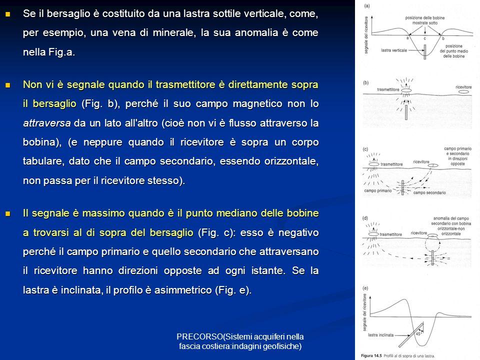 23 PRECORSO(Sistemi acquiferi nella fascia costiera:indagini geofisiche) Se il bersaglio è costituito da una lastra sottile verticale, come, per esempio, una vena di minerale, la sua anomalia è come nella Fig.a.