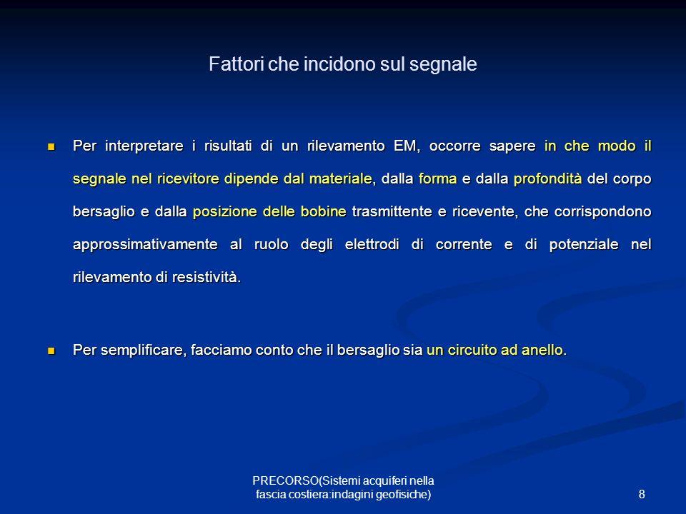 39 PRECORSO(Sistemi acquiferi nella fascia costiera:indagini geofisiche) Pur trattandosi di segnali EM, i criteri di approccio all elaborazione del segnale sono del tutto simili a quelli della sismica di prospezione.