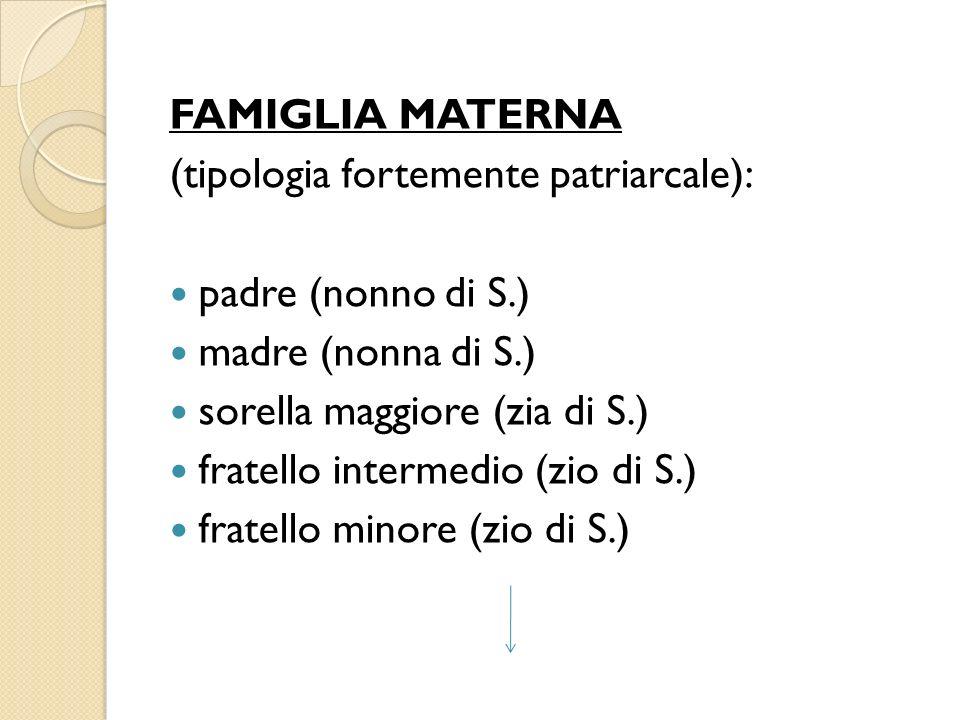 FAMIGLIA MATERNA (tipologia fortemente patriarcale): padre (nonno di S.) madre (nonna di S.) sorella maggiore (zia di S.) fratello intermedio (zio di S.) fratello minore (zio di S.)