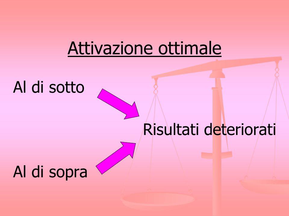 Attivazione ottimale Al di sotto Risultati deteriorati Al di sopra