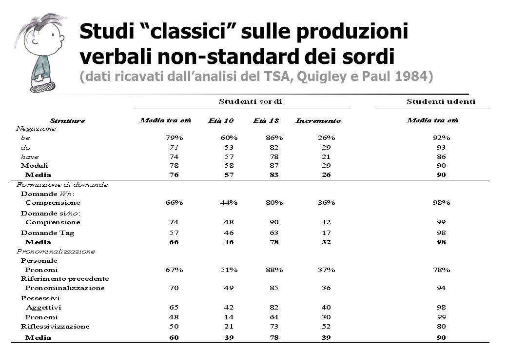 Studi classici sulle produzioni verbali non-standard dei sordi (dati ricavati dallanalisi del TSA, Quigley e Paul 1984)