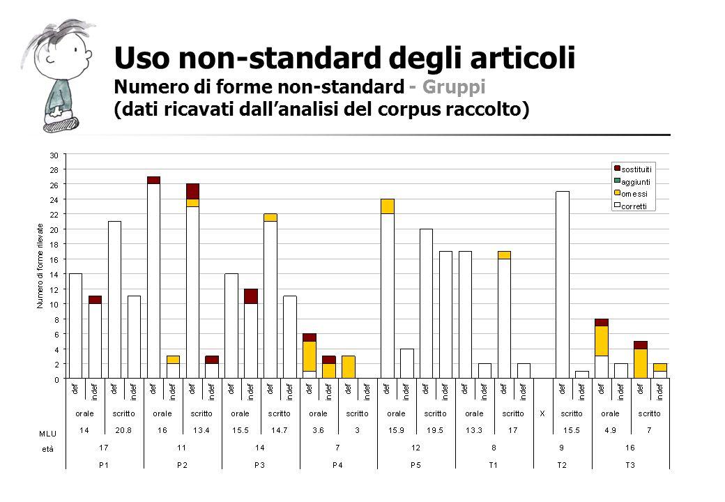 Uso non-standard degli articoli Numero di forme non-standard - Gruppi (dati ricavati dallanalisi del corpus raccolto)