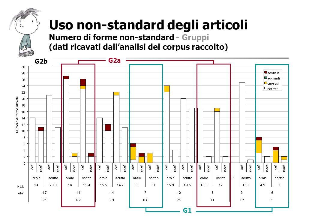 Uso non-standard degli articoli Numero di forme non-standard - Gruppi (dati ricavati dallanalisi del corpus raccolto) G1 G2a G2b