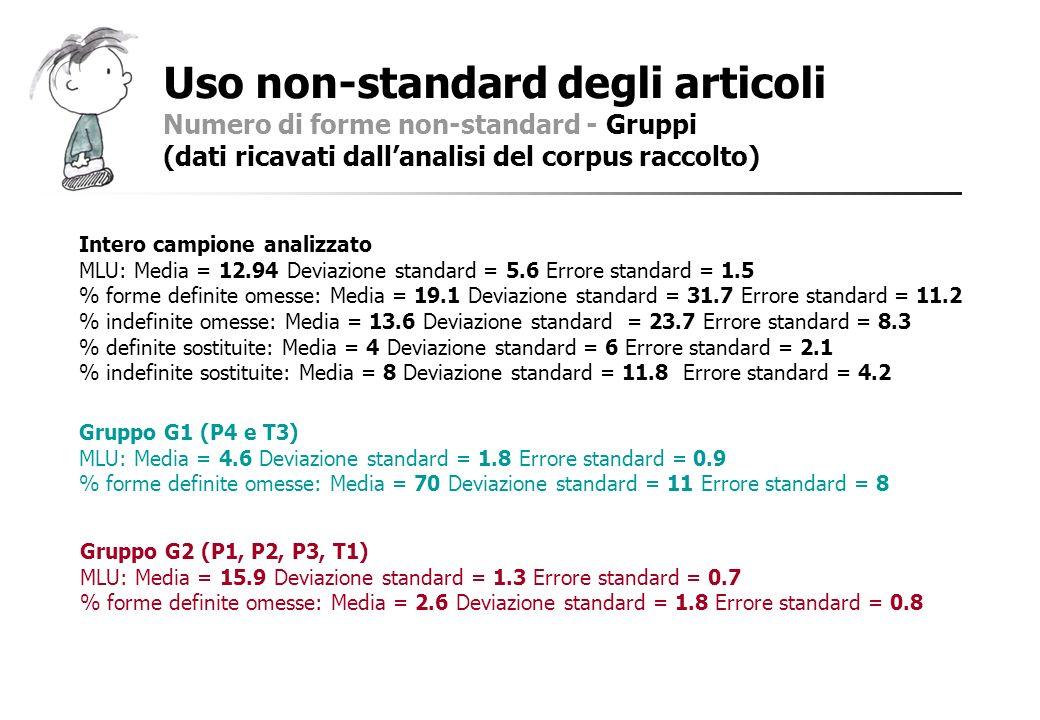 Uso non-standard degli articoli Numero di forme non-standard - Gruppi (dati ricavati dallanalisi del corpus raccolto) Intero campione analizzato MLU: