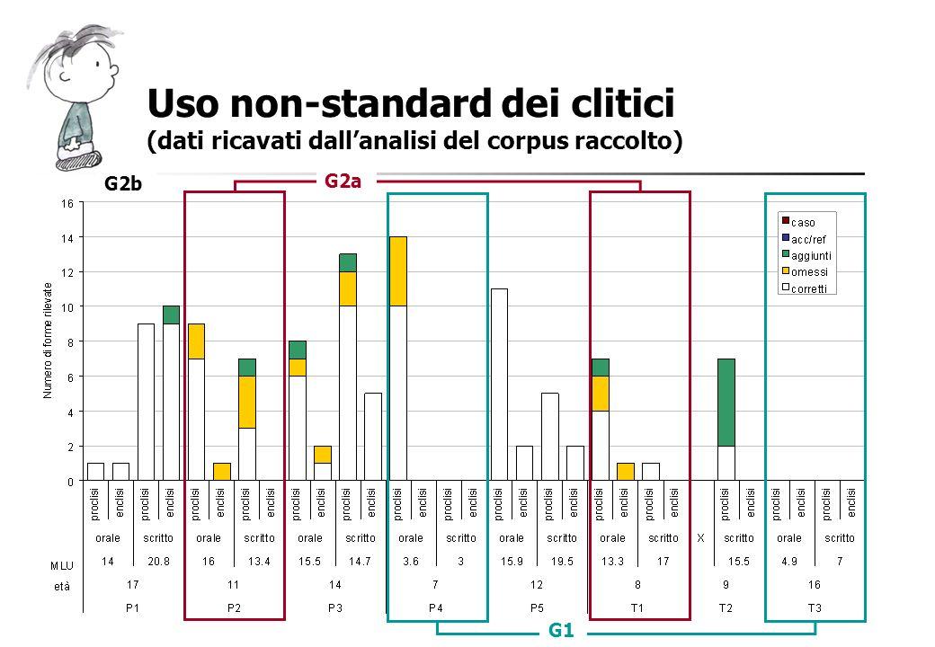 Uso non-standard dei clitici (dati ricavati dallanalisi del corpus raccolto) G1 G2a G2b