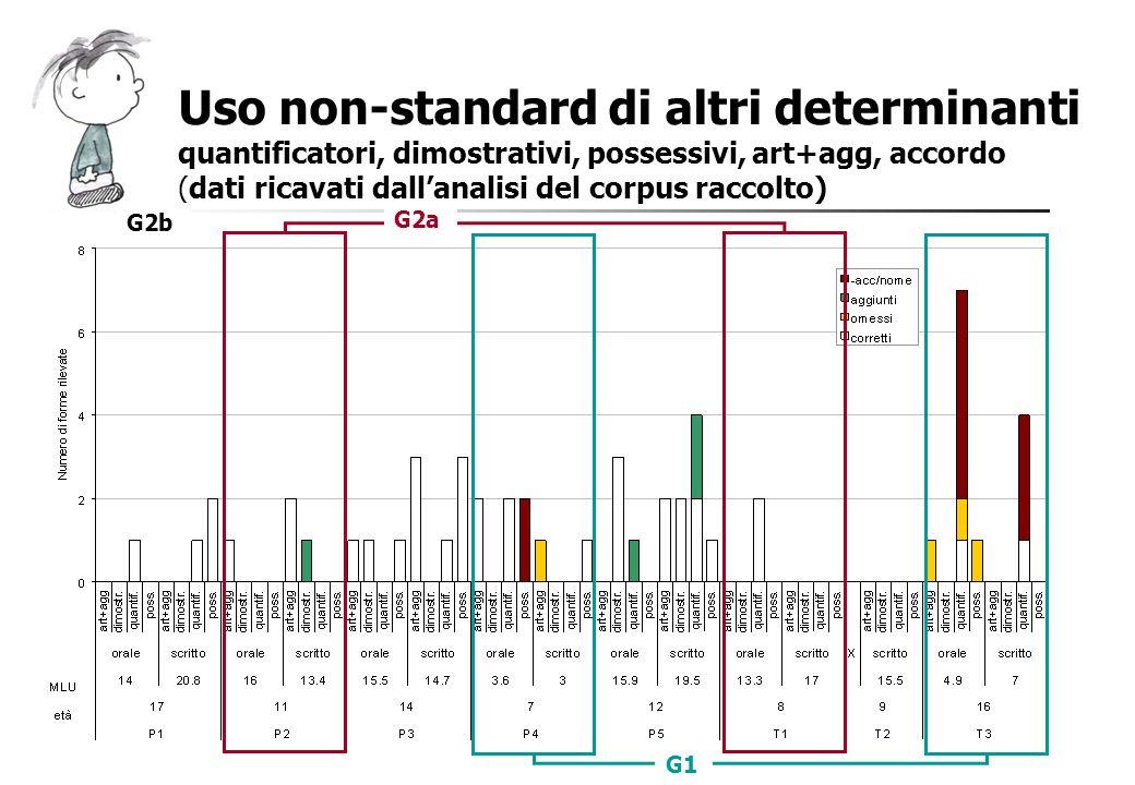 Uso non-standard di altri determinanti quantificatori, dimostrativi, possessivi, art+agg, accordo (dati ricavati dallanalisi del corpus raccolto) G1 G