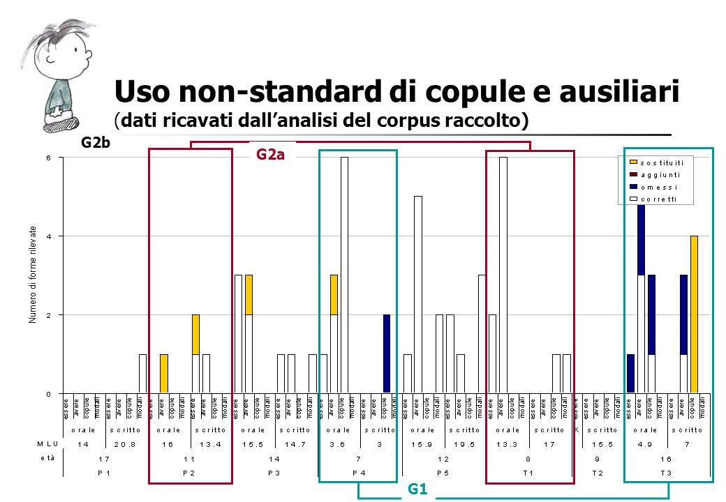 Uso non-standard di copule e ausiliari (dati ricavati dallanalisi del corpus raccolto) G1 G2a G2b