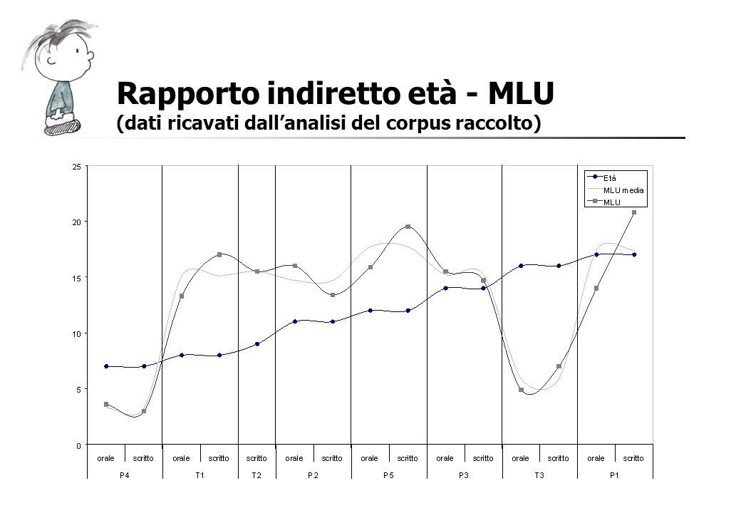 Rapporto indiretto età - MLU (dati ricavati dallanalisi del corpus raccolto)